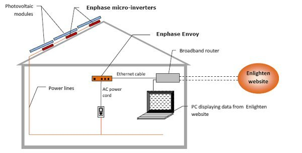 Enphase Energy Microinverters and Enphase Envoy Diagram