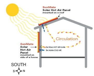 Solar air heating alte for In wall heating system