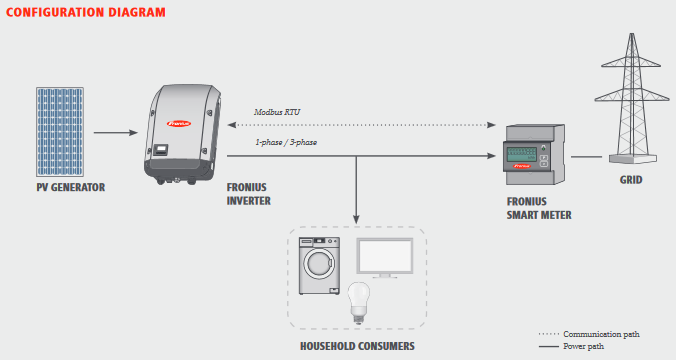 fronius smart meter alte smart meter diagram
