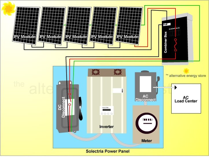 Grid Tie Battery Backup Wiring Diagram from www.altestore.com