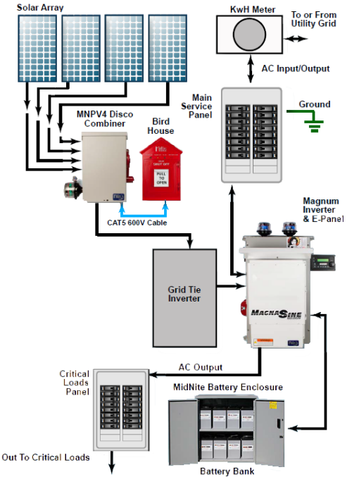 WORK DIAGRAM LIGHT PULL SWITCH WIRING DIAGRAM GRID TIE SOLAR SYSTEMS on