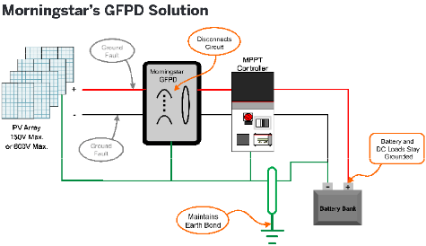 Morningstar GFPD-150V Ground Fault Protection Device 150 volt