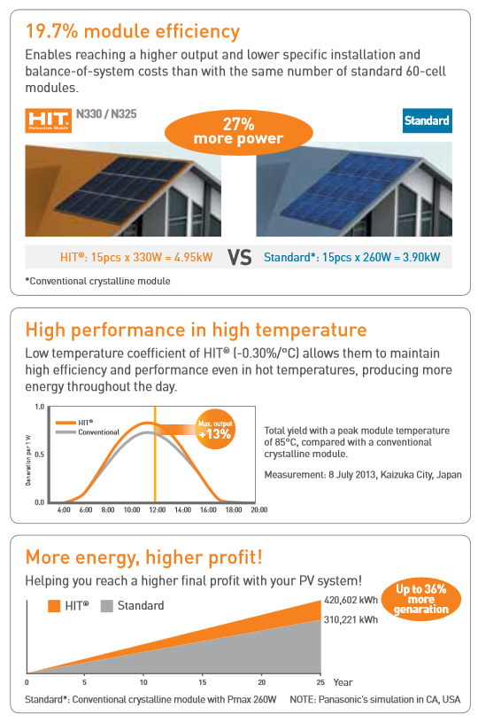 Panasonic HIT High Efficiency Solar Panels