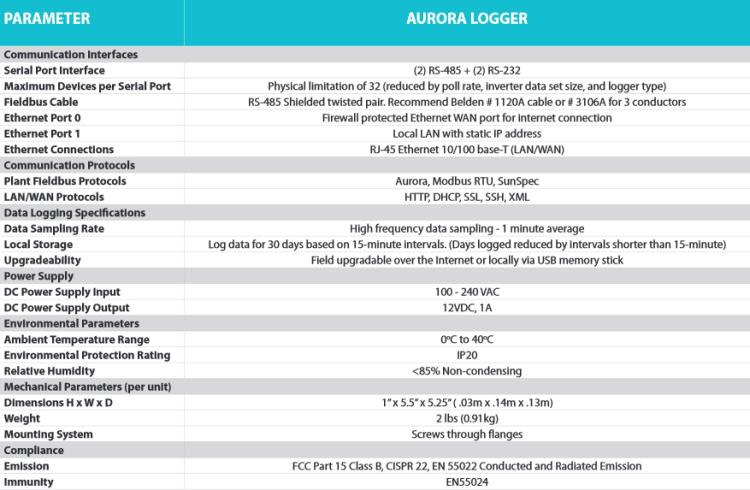 Line Chart Data Logger : Abb data logger residential