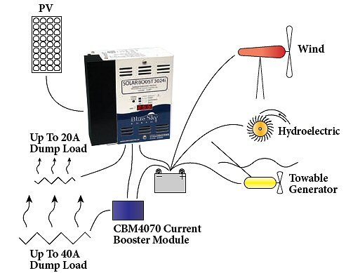 Solar Boost 3024il Duo Option Software Upgrade