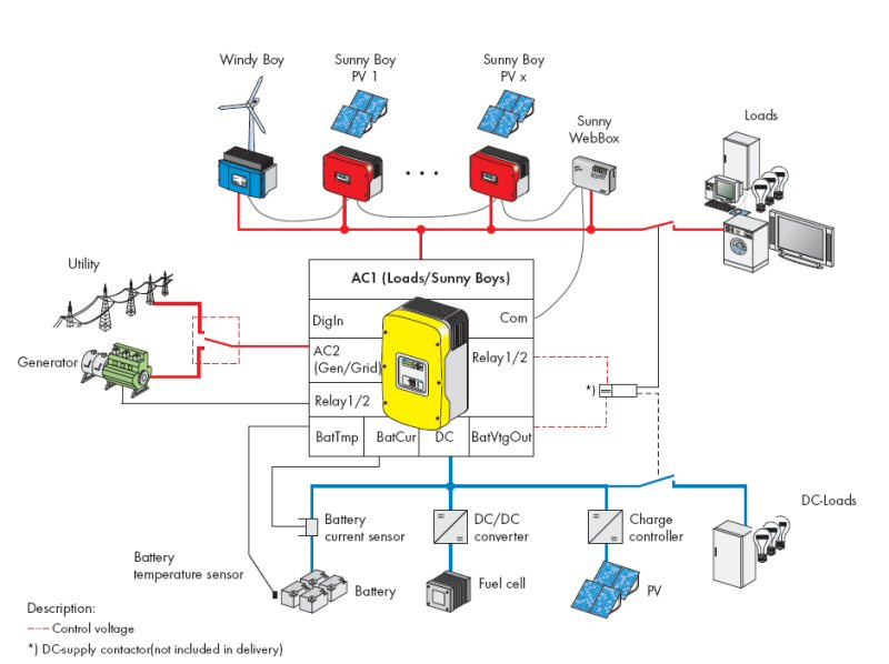 sma sunny island wiring diagram alternators wiring diagram
