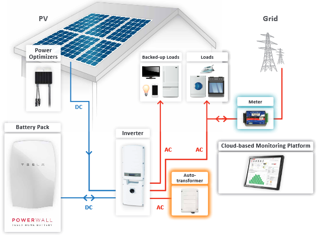 SolarEdge    AutoTransformer For StorEdge Inverter Solar Battery