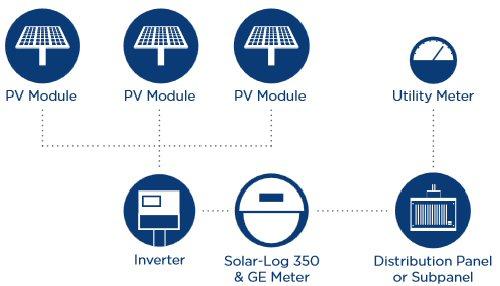 solar log 350 ge revenue grade meter datalogger alte solarlog 350 ge meter diagram