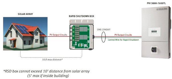 Details about Solectria Renewables, Rapid Shutdown Combiner for PVI on
