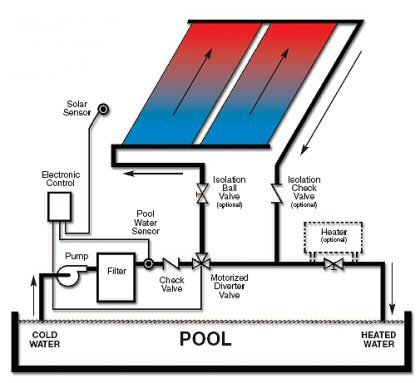 similiar heating pool valves diagrams keywords jandy pool products jandy check valve 1 1 2 pvc check valve jandy 1