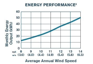 AirBreeze wind turbine performance