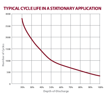 AGM Battery Cycle Life