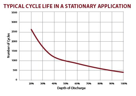 Gel Battery Cycle Life