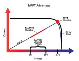Increase Solar Charging with an MPPT Charge Controller