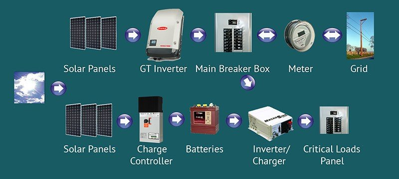 Components for Your Solar Panel (Photovoltaic) System