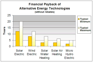 chart showing the average payback time of different renewable energy systems
