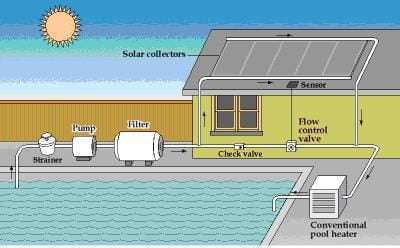 a diagram of a solar pool heating system