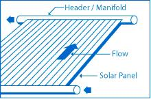 diagram of a solar collector for solar pool heating
