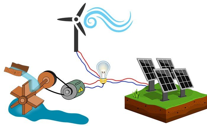 Which Types of Alternative Energy are Right for You?