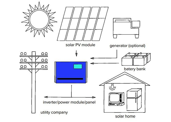 The Role of an Inverter in a Solar Electric System