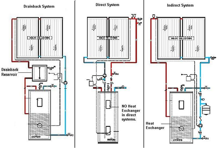 drawings showing the different methods of solar water heating