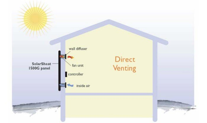 Solar Air Heating Overview