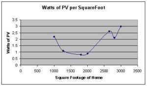 chart showing Watts of PV needed as a function of home square footage