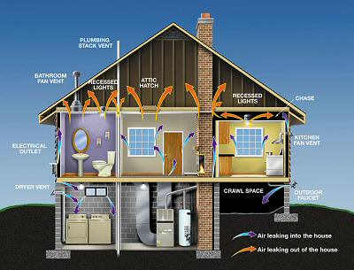 a diagram of a home with air leak points labeled