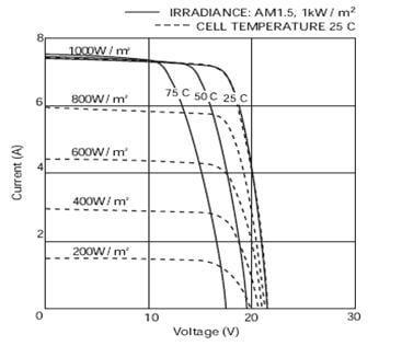 caracteriticas de los paneles solares