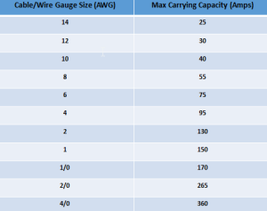 Crown Cable Size Chart