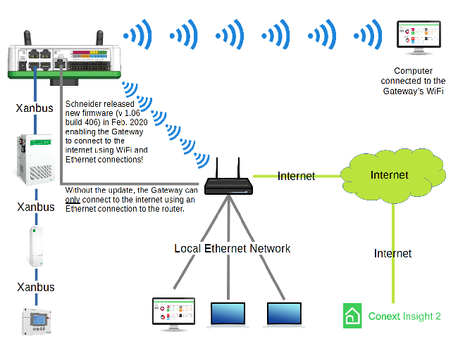 Gateway Connectivity Diagram
