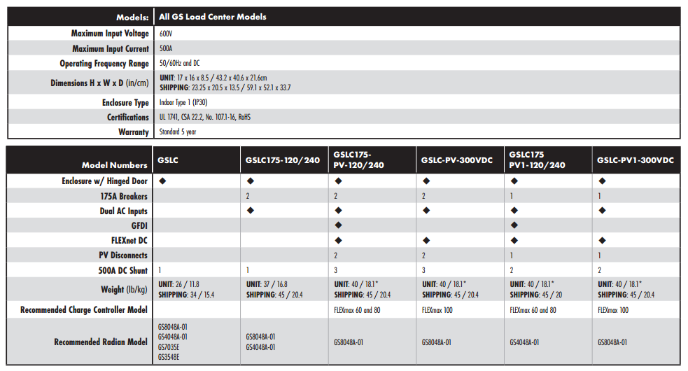 Outback GSLC Specification Table