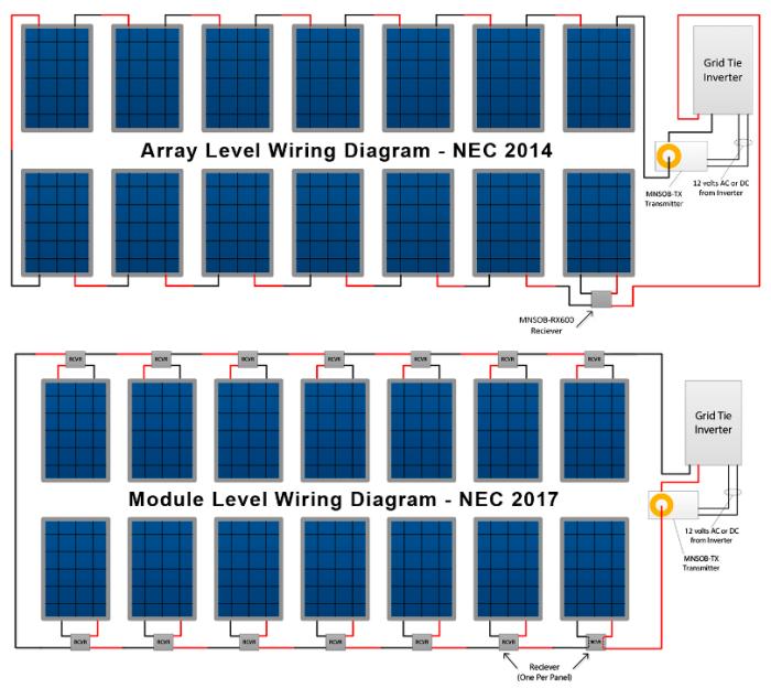 Midnite Solar Shut Off Boxes For Rapid System Shutdown