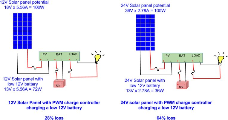 Solar Charge Controller on solar panel battery charging circuit