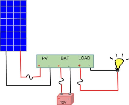 Solar Charge Controller in Solar Power System