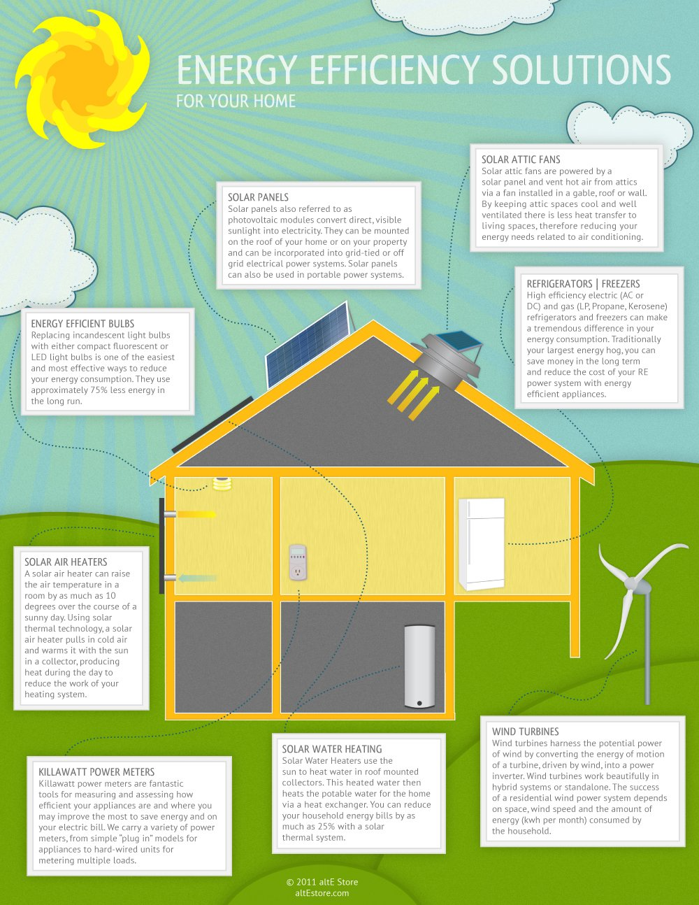 Energy Efficiency Solutions For Your Home Alte